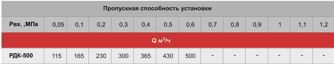 пропускная способность РДК-500